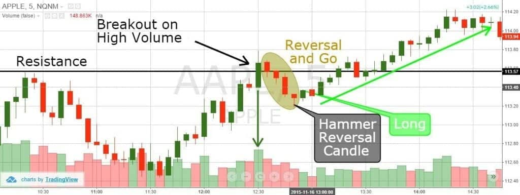 AAPL Reversal and Go