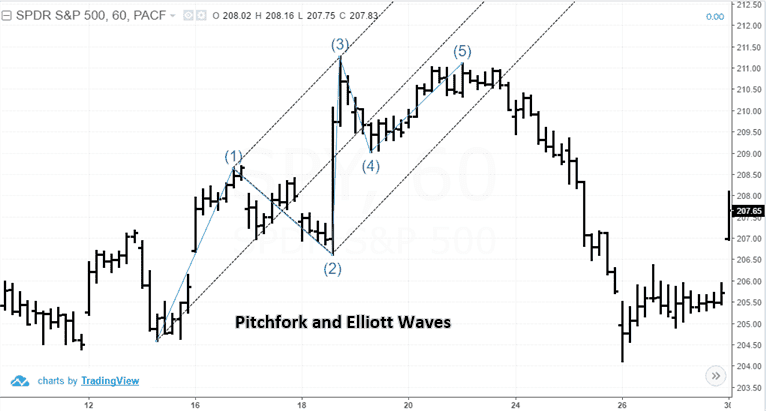 Andrews' Pitchfork tool and Elliott Waves