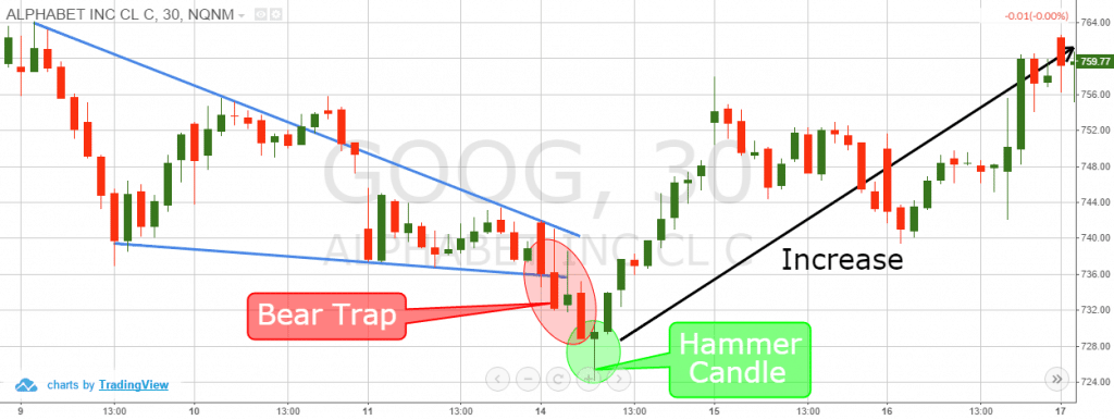 Bear Trap and Price Action Trading