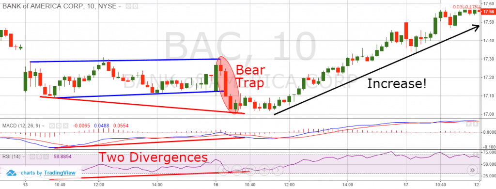 Bear Traps and Two Divergences