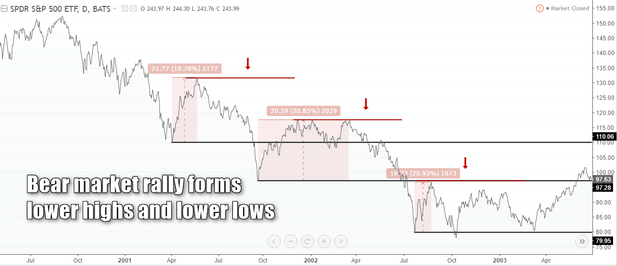 Bear market rally forming lower highs and lower lows