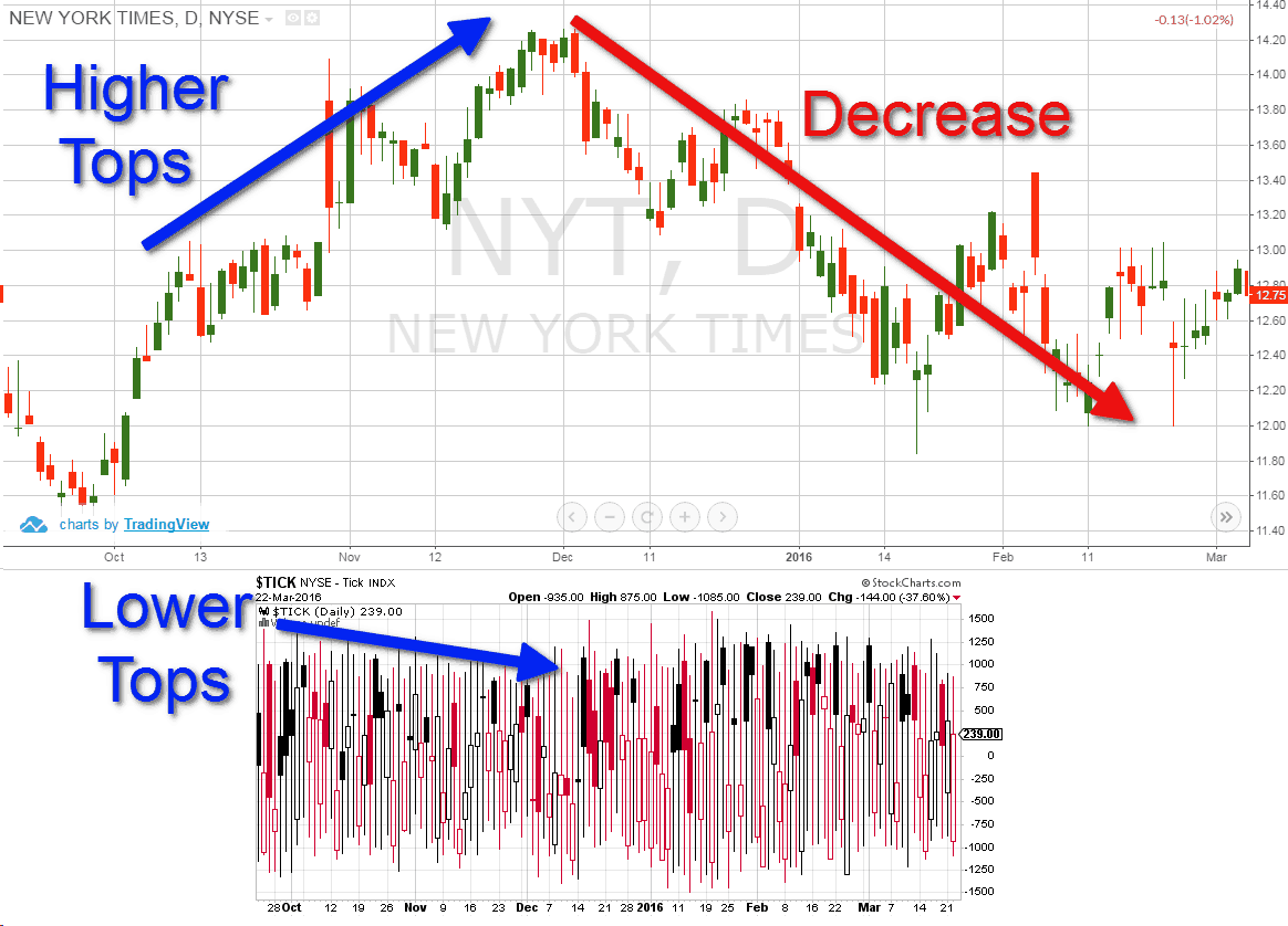 Bearish Divergence - Tick Index