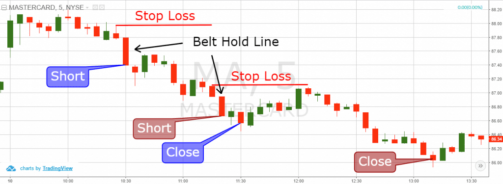 Belt Hold Line Trading Strategy