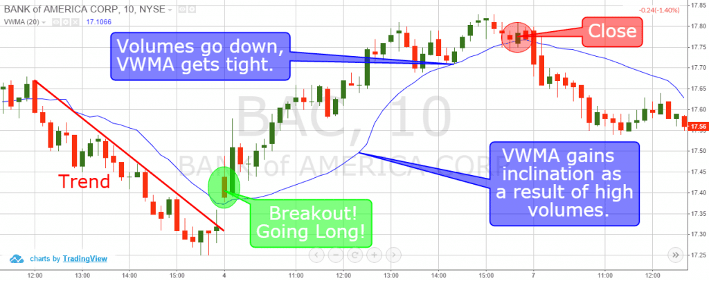 Day Trading Breakouts with VWMA