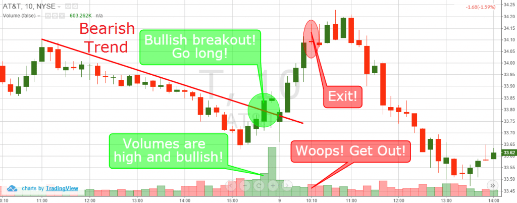 Day Trading Breakouts with Volume
