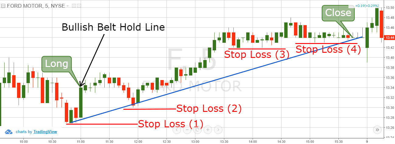 Bullish Belt Hold Line - Stop Loss based on Price Action
