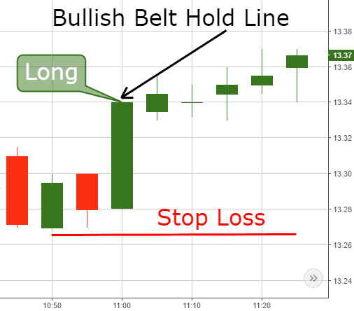 Bullish Belt Hold Line - Stop Loss