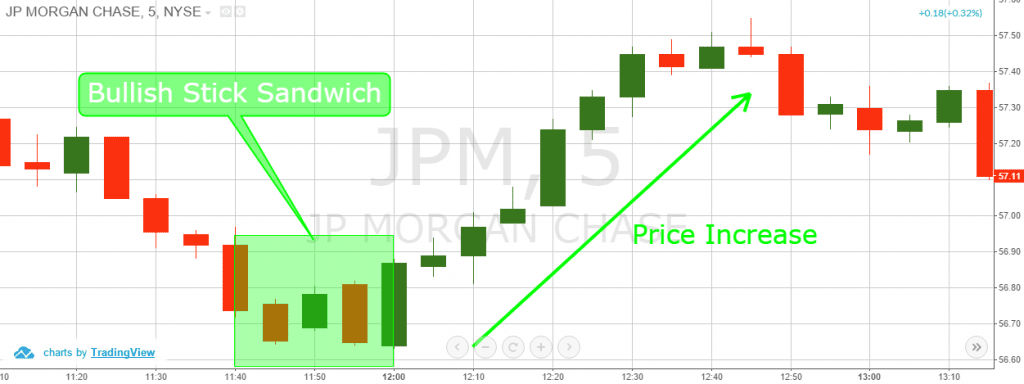 Bullish Stick Sandwich Candlestick Pattern