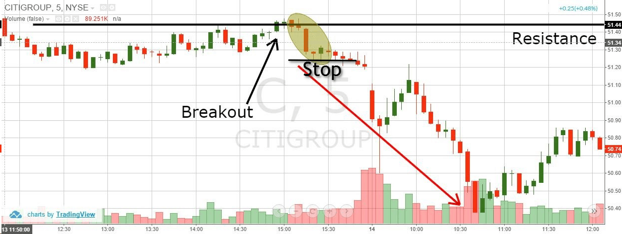 C Reversal and Go - Stop Loss Order