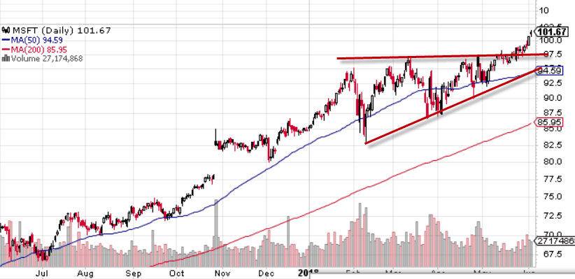 Candlestick Trend lines