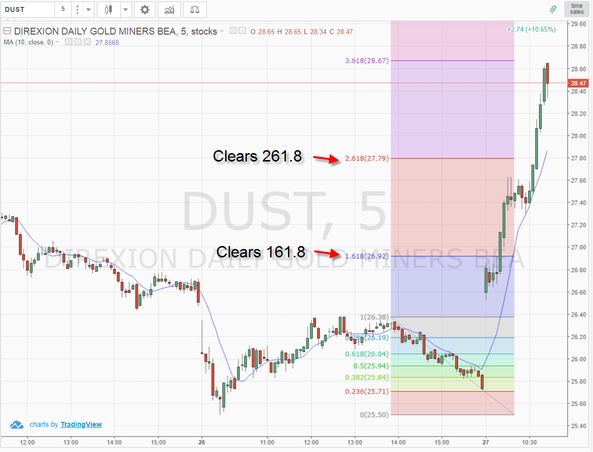 Clearing Fibonacci Extension Levels