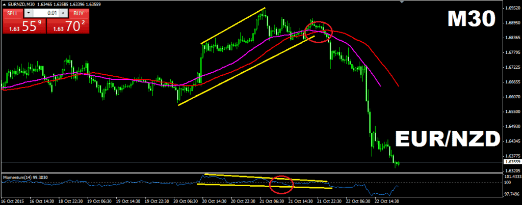 Combining a Simple Moving Average (SMA), with the same period Displaced Moving Average (DMA) + Momentum Indicator
