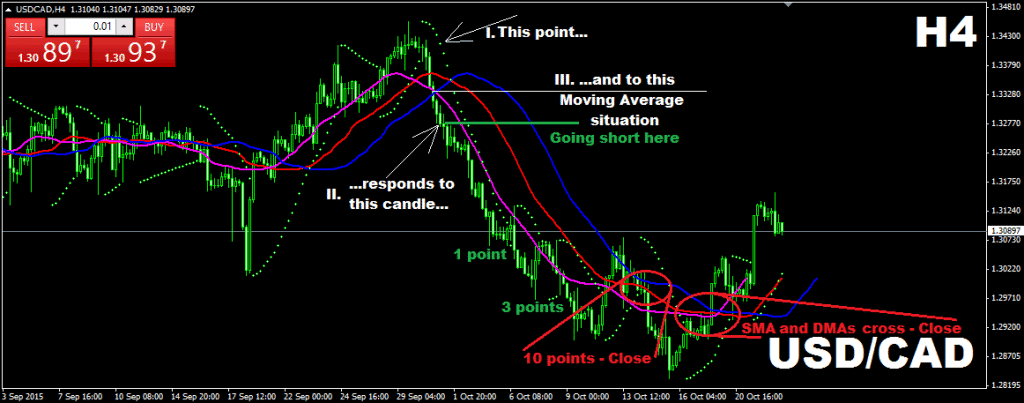 Combining a positive and a negative Displaced Moving Average (DMA) with the same period Simple Moving Average (SMA) + parabolic SAR