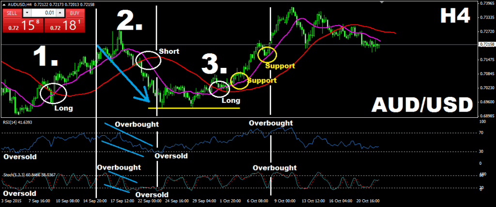 Displaced Moving Average (DMA) and Simple Moving Average (SMA) + Stochastic Oscillator and Relative Strength Index (RSI)