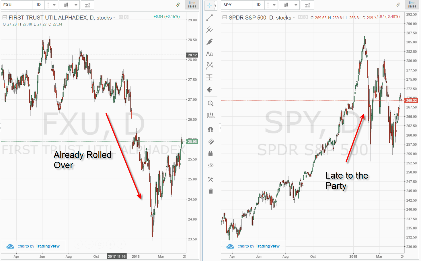 Divergence in Broad Markets