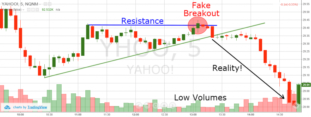 Early Morning Range Breakout - False Breakout