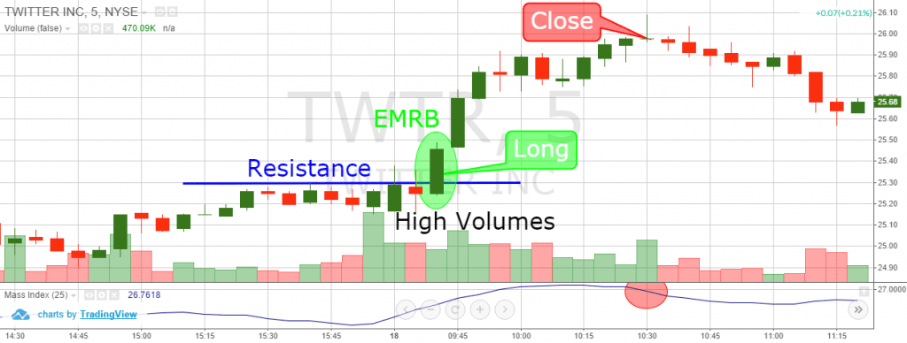 Early Morning Range Breakout - Mass Index
