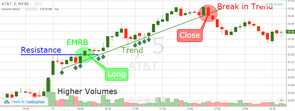 Early Morning Range Breakout - Trend Lines