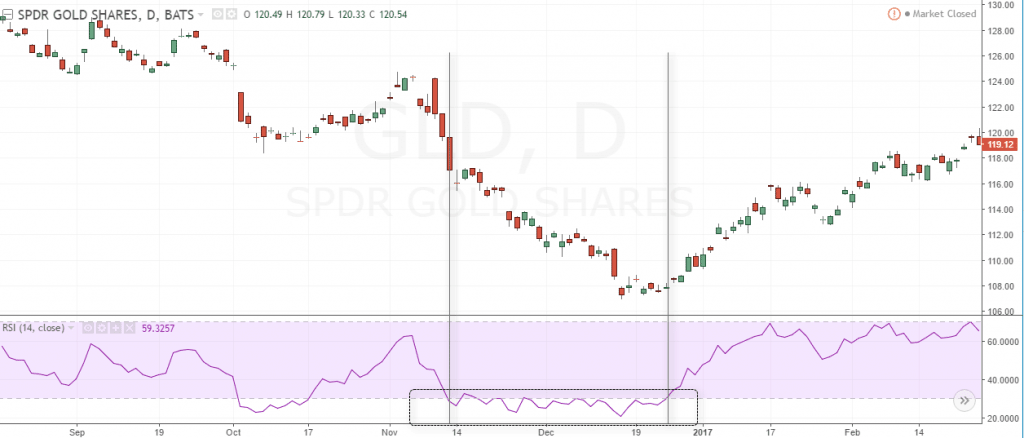 Example of GLD chart with RSI oversold for a long period