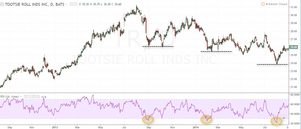 Example of Tootsie Roll Industries (TF) in a downtrend and the RSI's oversold levels