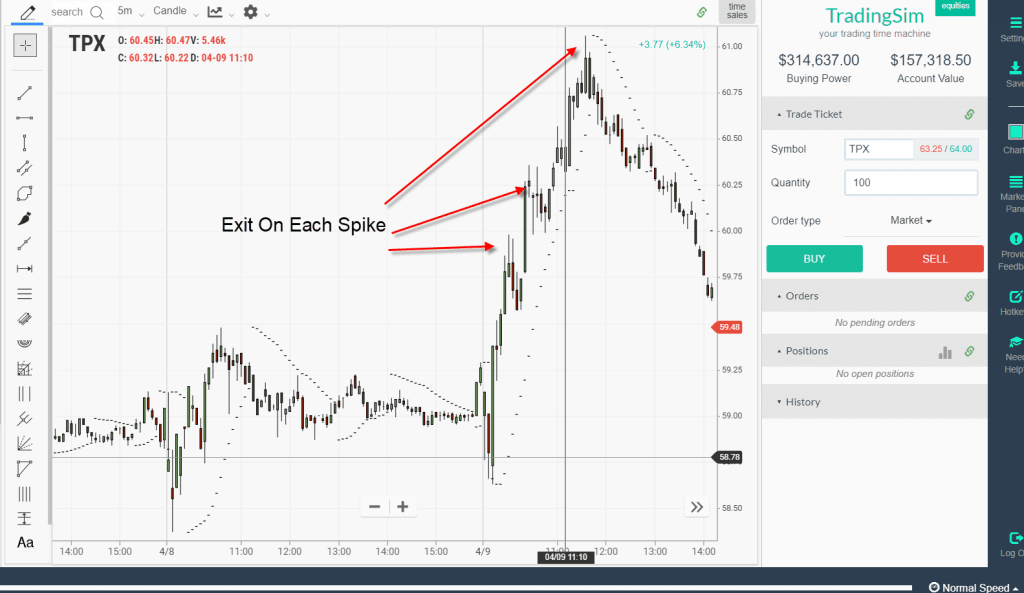 Exit on Each Push Higher