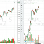 Figure 1: Comparison of a Bullish Move of Apple Inc. on 5-Minute and 15-Minute Chart Time Frame