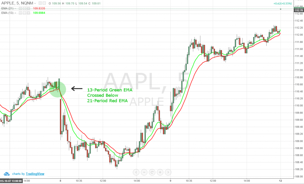Figure 2: 5-Minute Chart of Apple Inc. (NASDAQ:AAPL) – October 8, 2015