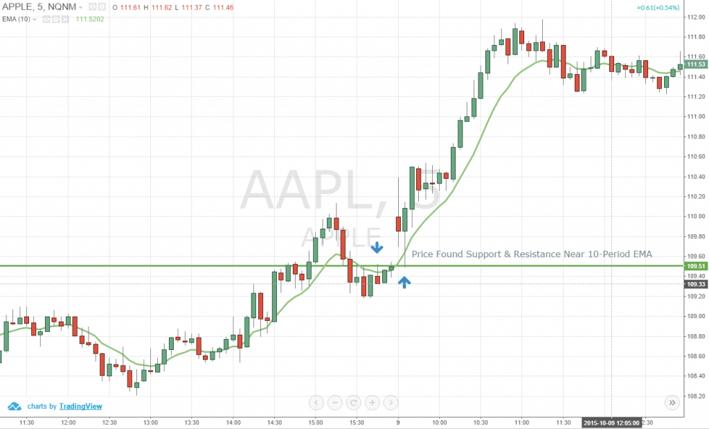 Figure 3: Price Consolidating Around the 10-Period EMA of Apple Inc 5-Minute Chart, October 9, 2015