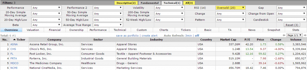 Finviz Technical Stock Screener showing stocks that are oversold based on RSI values