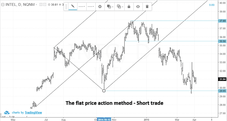 Flat price action method (Short trade example)