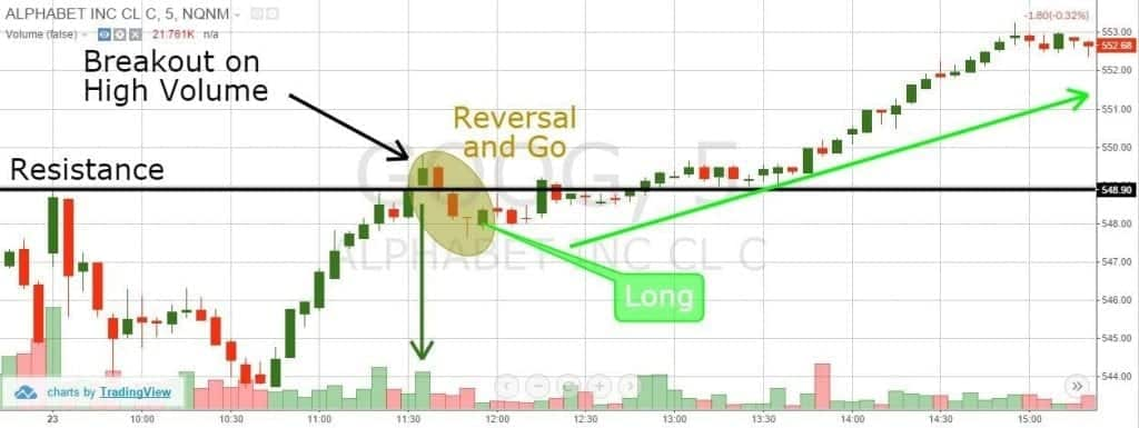 GOOG Reversal and Go