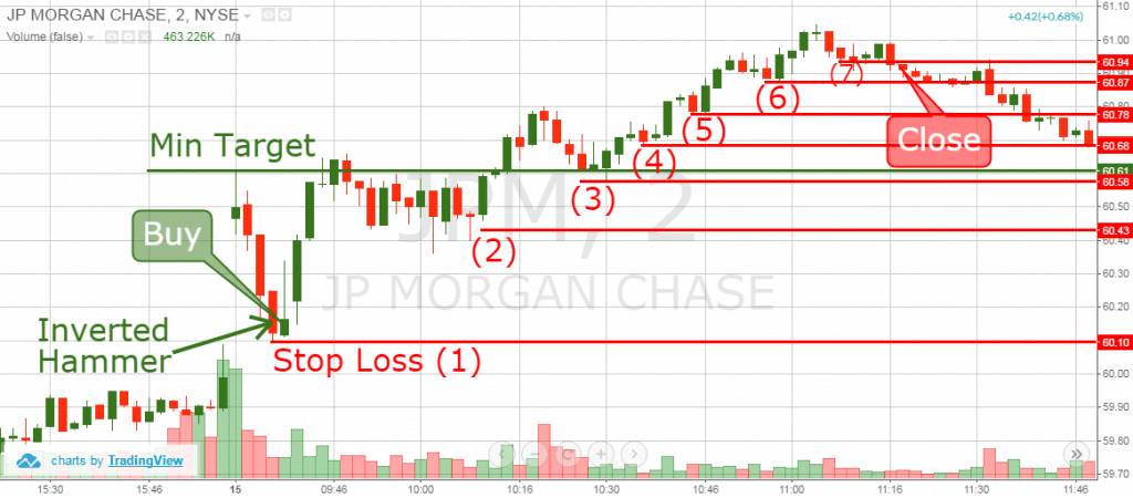 Gap Pullback Strategy - Manual Stops