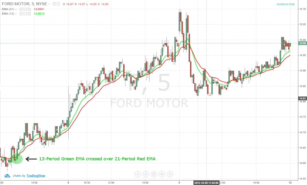 5-Minute Chart of Ford Motor Company (NYSE:F) – October 8, 2015