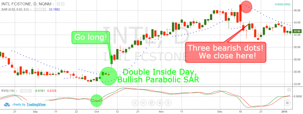 Inside days trading strategy