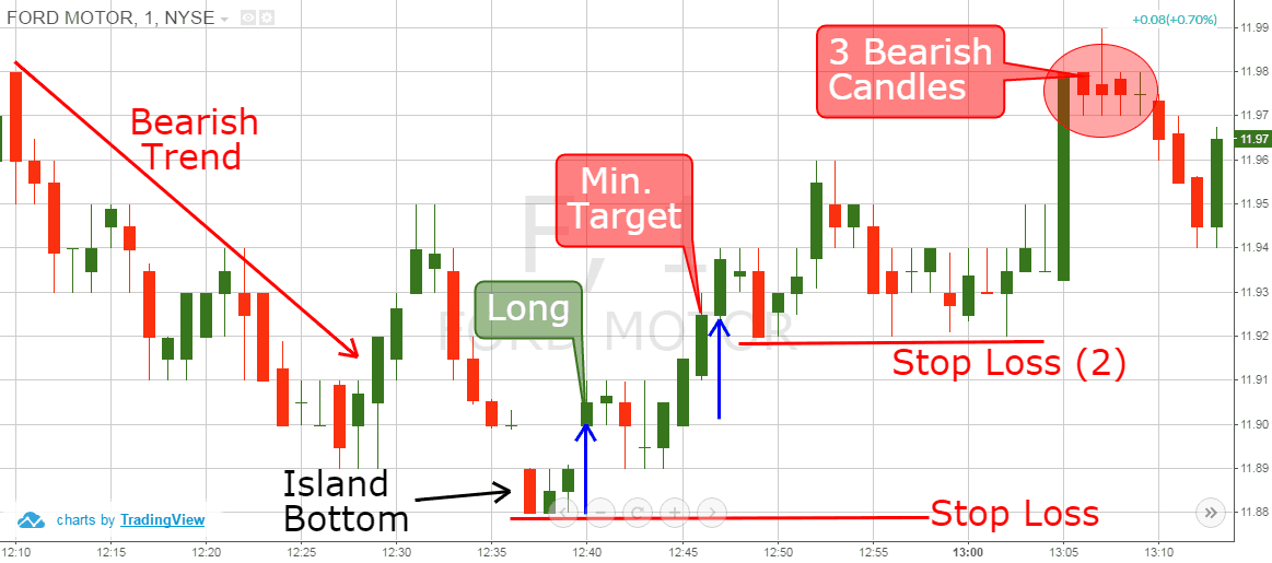 Island Reversal 40 Simple Trading Strategies Custom Candlestick Reversal Patterns