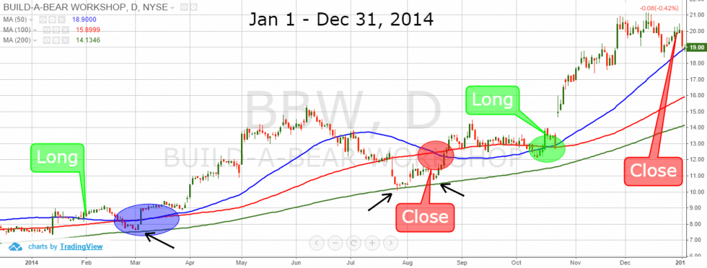 January Effect + Moving Averages