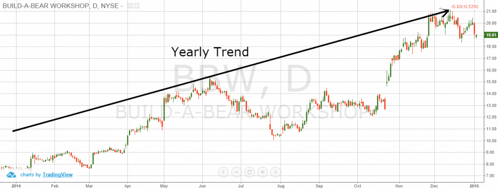 January Effect Yearly Trend