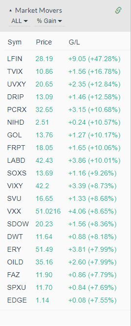 Market Movers - Gainers