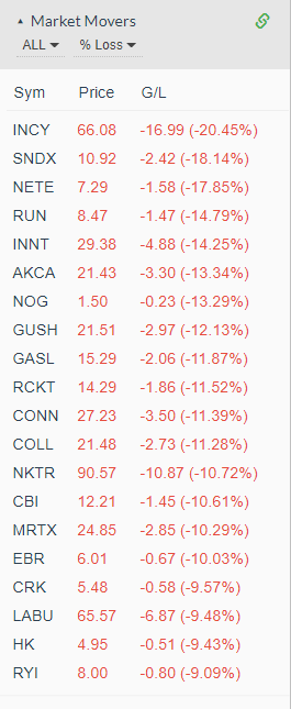 Market Movers - Losers