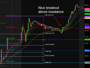 Midday Breakout