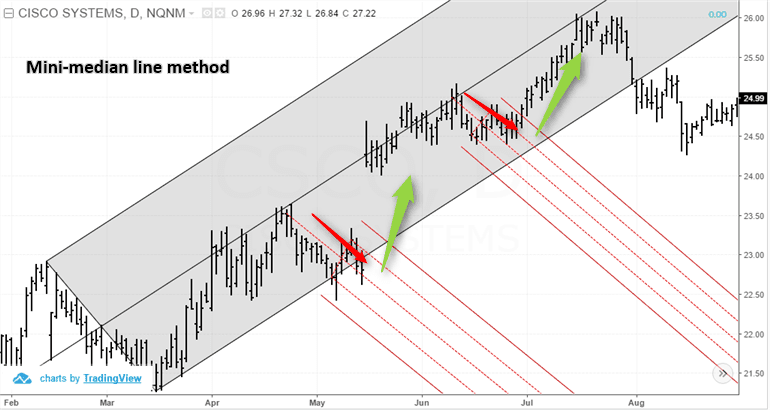 Mini-median line trading method