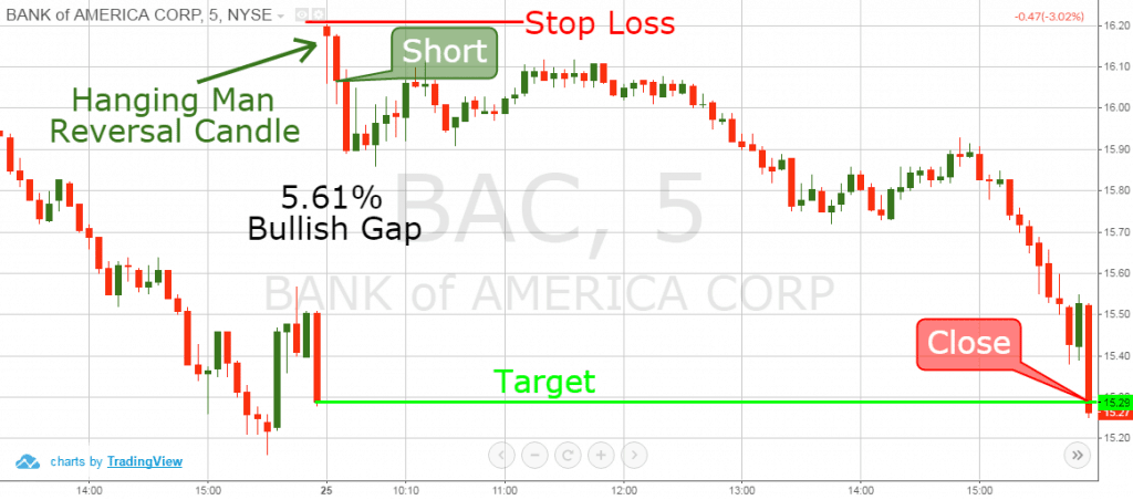 Gap fill trading strategies