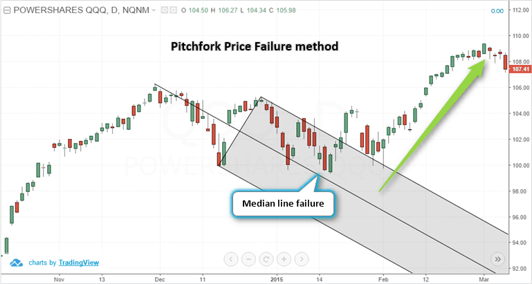 Pitchfork – Price failure method
