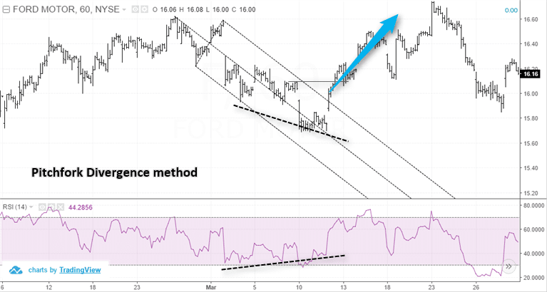 Pitchfork divergence method – Long position