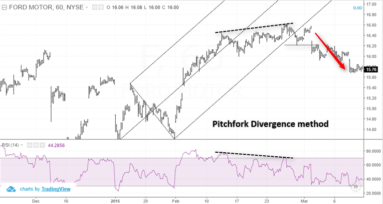 Pitchfork divergence method – Short position