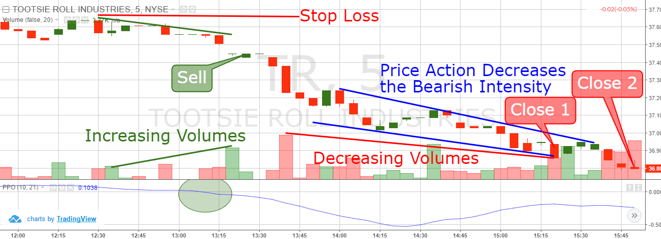 Price Oscillator and Stop Loss