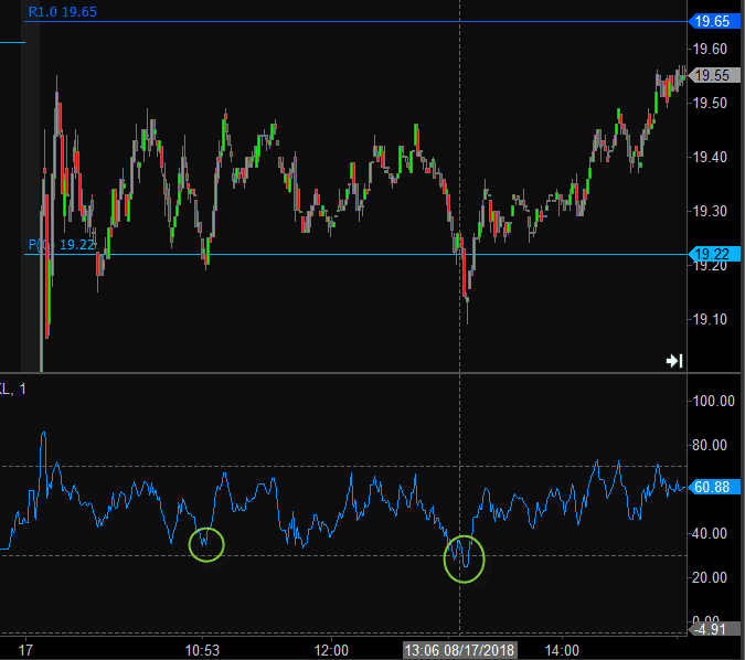 RSI and Pivot Points