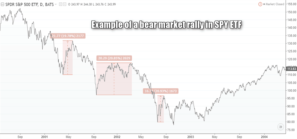 SPY ETF – Examples of bear market rallies in a downtrend