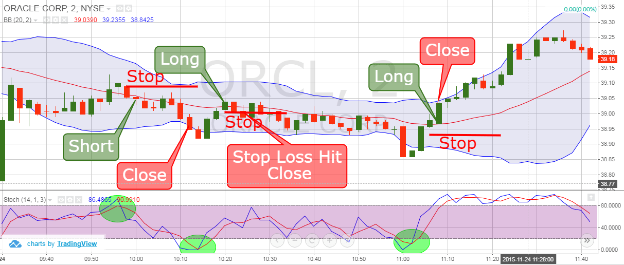 Stop Loss Orders - Scalp Trading