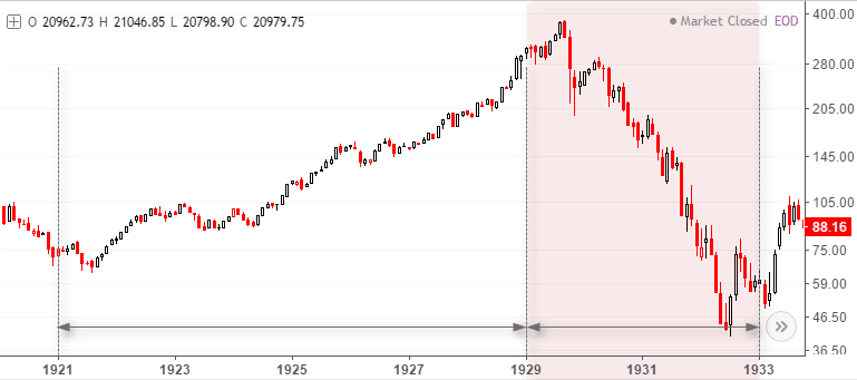 The Dow Jones Industrial Average (1921 – 1933)
